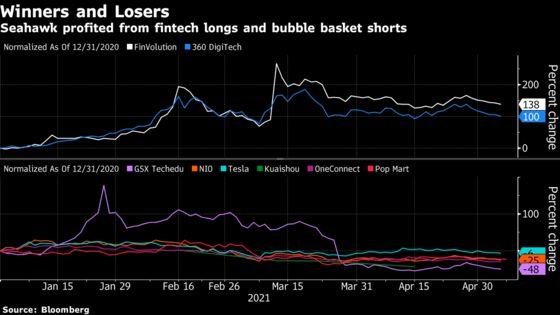 Archegos Rout Helps China Hedge Fund to 120% Gain This Year