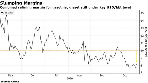 Combined refining margin for gasoline, diesel still under key $10/bbl level