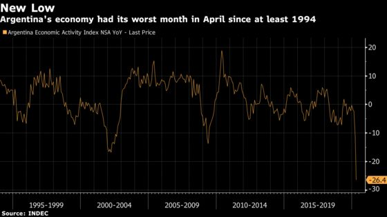 Argentine Economy Plunges More Than Expected After Lockdown
