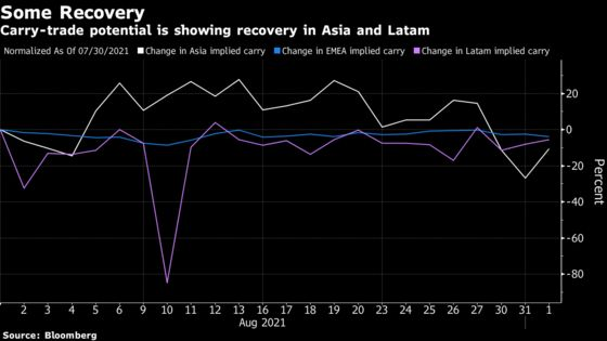 Emerging Currencies Are in 'Sweet Spot' for Carry Trades Again