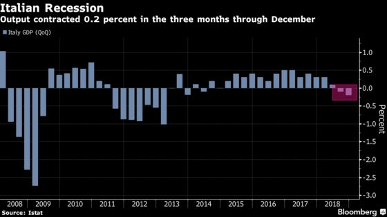 Italy Caps Tumultuous Year With First Recession Since 2013
