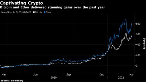 Bitcoin Hits Highest Level in Two Weeks as Big-Money Bets Flow