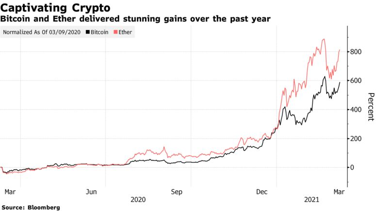Bitcoin and Ether delivered stunning gains over the past year