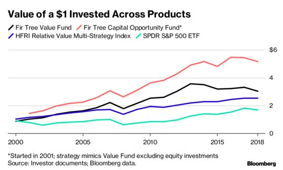 Here's What Happens When a Hedge Fund's Star Walks Away
