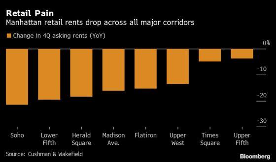 Manhattan's Fifth Avenue Mired in $200 Million Retail Rent Fight