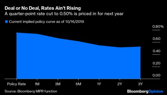 Brexit Deal: Here's What Will Happen to U.K. Interest Rates