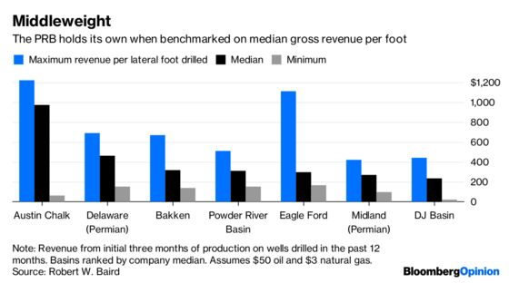 Shale Barons Find Fresh Powder in Wyoming