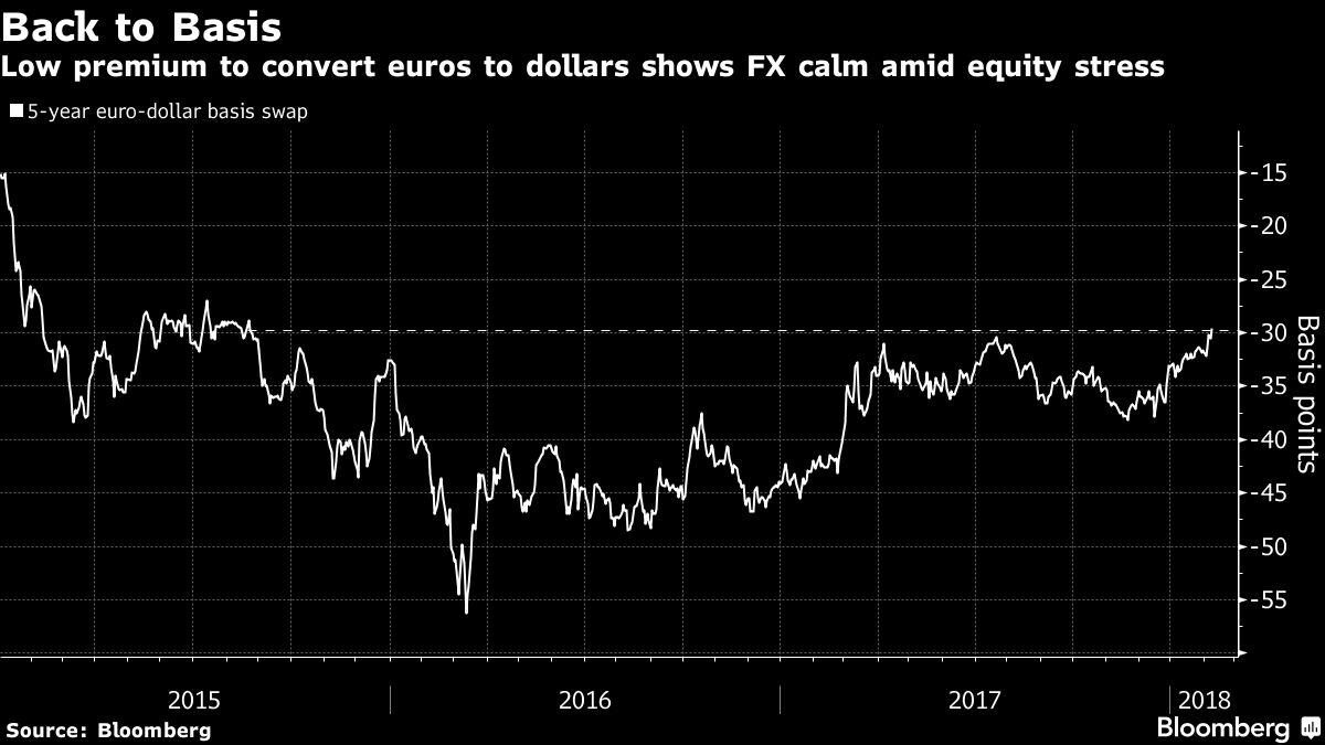 #RandReport: Rand inches lower on risk aversion, stocks fall
