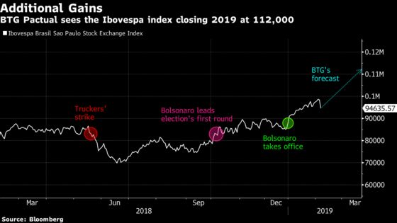 The Only Market With Record Stocks Is Still Cheap to BTG Pactual