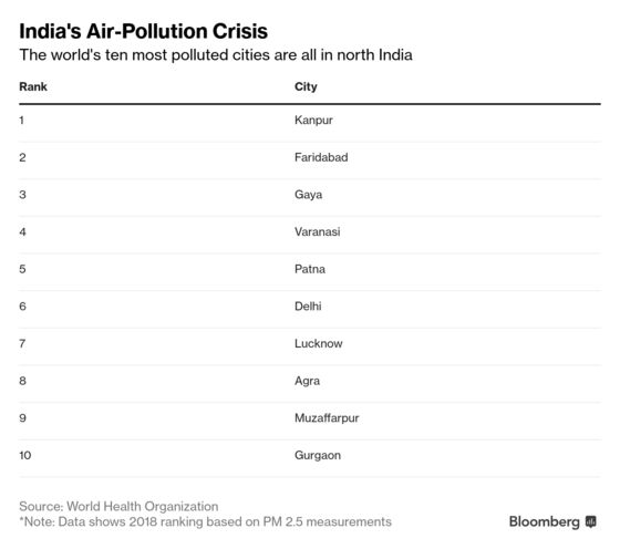 World's Worst Air Pollution Finally Emerges as an Election Issue in India