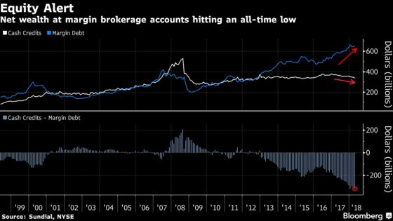 Leverage Alert Ringing as Cash Drains From Stock Broker Accounts