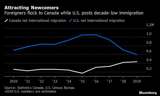 Immigration Could Help Canada Top U.S. in Economic Growth This Year