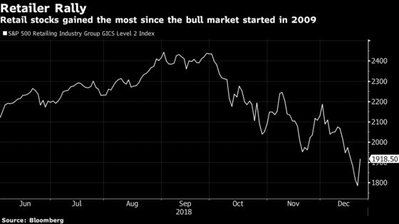 Retail Stocks Jump Most in 9 Years on Strong Spending Signs