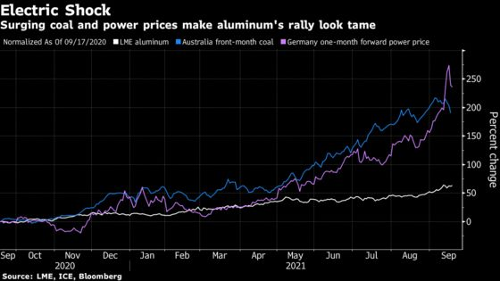 Any Chance of New Aluminum Supply Just Got Hit By Power Crunch