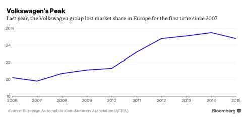 Volkswagen Market Share