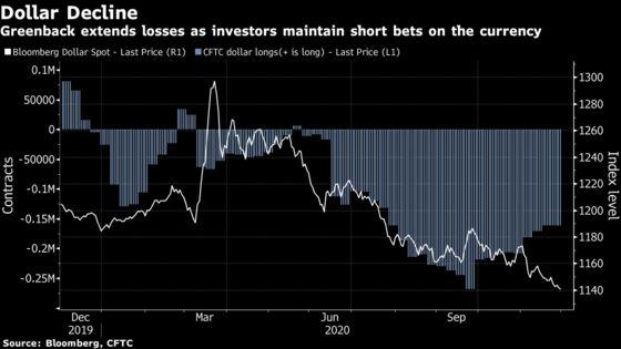 Dollar's Slump Propels Global Peers Toward Multi-Year Peaks