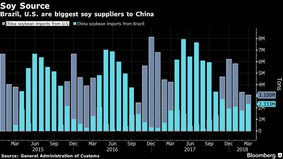 China Targets U S  Farm Imports With Tariffs on Soy, Corn - Bloomberg