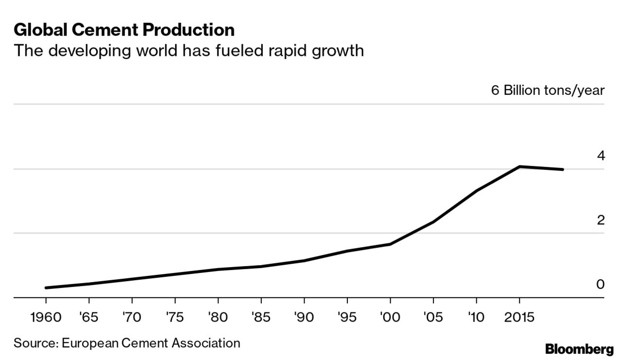 Global Cement Production