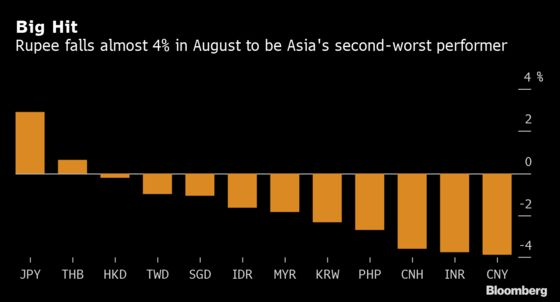 Rupee Loses Its Mojo in Another Ugly August for India's Currency