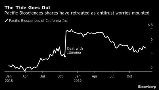 Illumina and Pacific Biosciences Call Off $1.2 Billion Deal