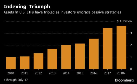 A $3.6 Trillion Regulatory Hole Around ETFs Gets SEC Scrutiny