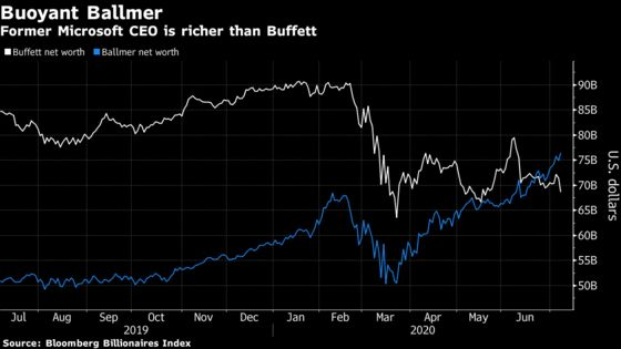 Buffett Dropping Down World's Richest Ranks as Tech Titans Surge