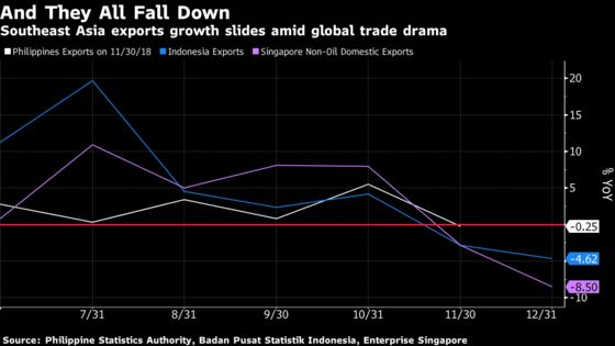 Southeast Asia Feels the Burn as Global Trade Tensions Heat Up