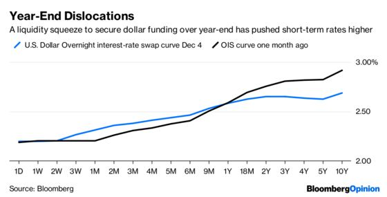 The U.S. Yield Curve Inversion Is a Happy Sign for Some