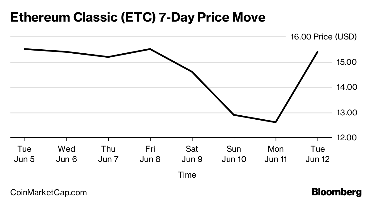 Cryptocurrency Ethereum Classic Soars on Coinbase Listing Plan