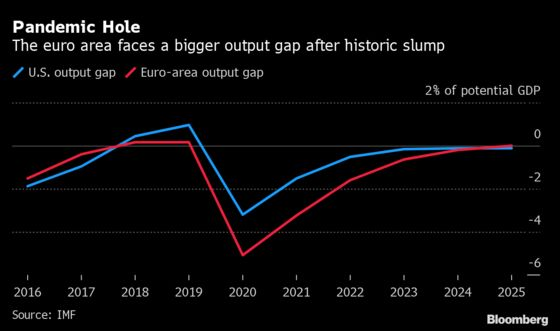 Europe's Recovery Choices Will Leave It a Year Behind the U.S.