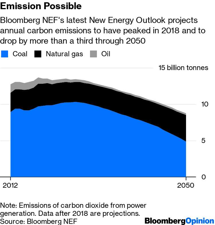 BloombergNEF New Energy Outlook: Old Sources Block The Path