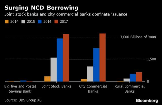 China Banks Yet to Feel the Worst of Deleveraging Pain, UBS Says