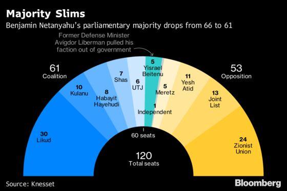 Israeli Defense Minister Resigns, Threatening Government'sSurvival