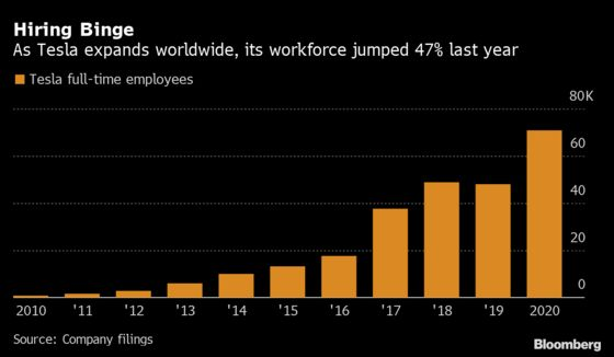 Tesla's Global Expansion Boosted Employment by 47% Last Year