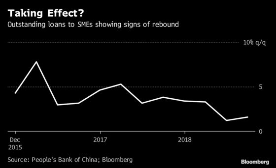 Deep in the Data, China's Bank Funding Squeeze Is Easing Off