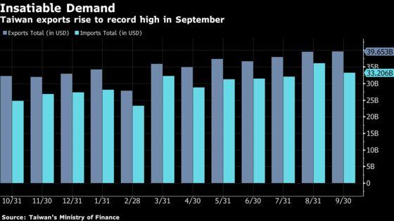 Taiwan Exports Surge to Record, Defying Predictions of Slowdown
