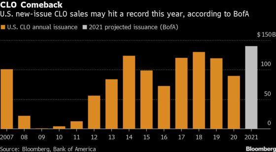 Global CLO Market Approaches$1 Trillion Milestone as Sales Soar