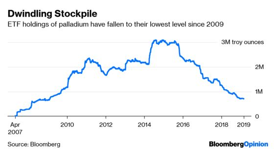 This Is How the Palladium Boom Comes to an End