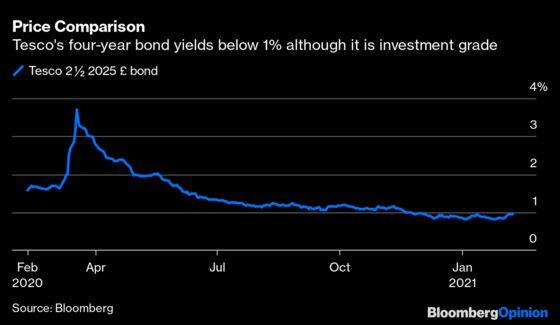 A $3.75 Billion Asda Junk Bond Sale Will Break Records