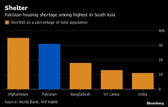 Urban Housing Crisis Deepens With Pakistan's Financial Woes