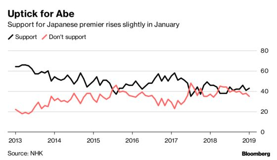 Japan's Abe Regains Footing With Voters Ahead of Sales Tax Fight