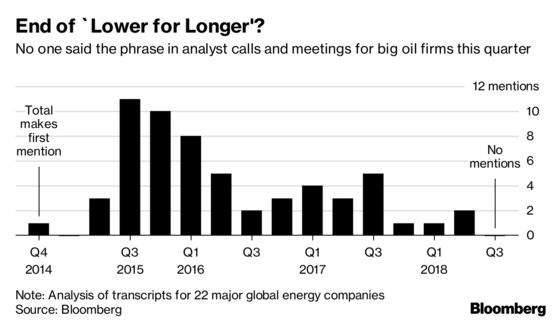 The 'Lower for Longer'Oil Mantra Fades as Prices Top $80