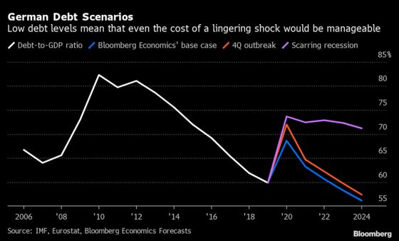 Low Debt Levels Mean Germany Could Manage Lingering Shock