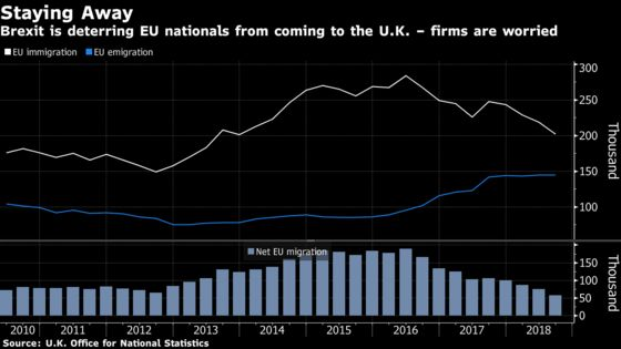EU Net Migration to the U.K. Hits Ten-Year Low Before Brexit
