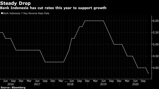 Indonesia, Philippines Set to Hold Rates With Outlook Dim: Guide