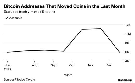 Bitcoin Whales Resurfacing May Mean Rough Seas Are Ahead for Traders