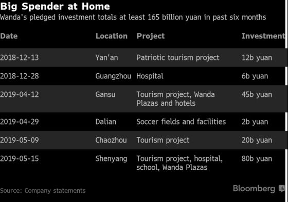 Wanda to Plow Billions Into China After Dumping Assets Abroad