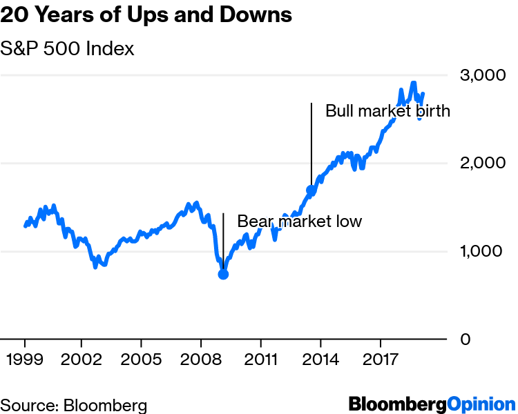 The Bull Market Actually Isn't 10 Years Old - Bloomberg