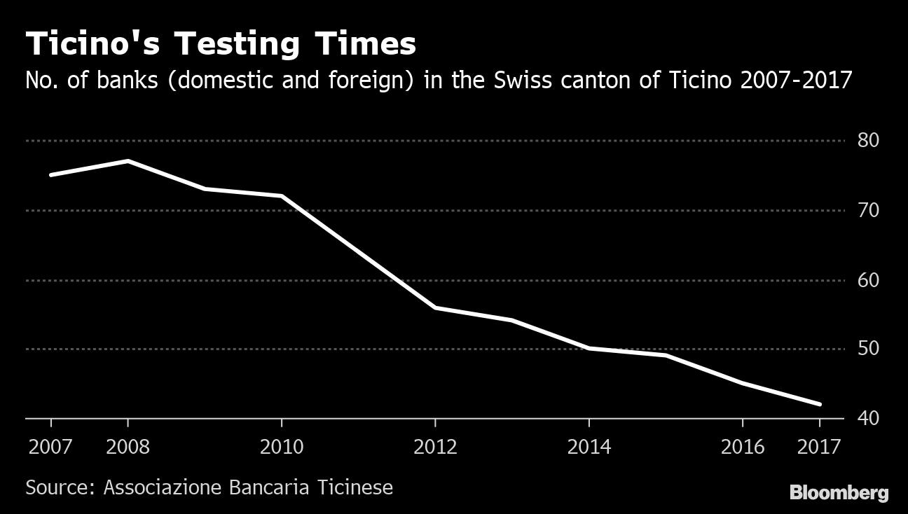 Swiss Banks an Italian Target After Record UBS French Fine - Bloomberg