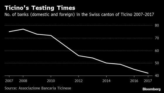 Swiss Banks an Italian Target After Record UBS French Fine